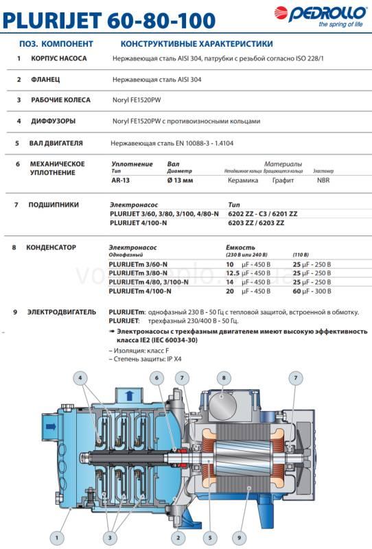 PluriJet 60-80-100- 3